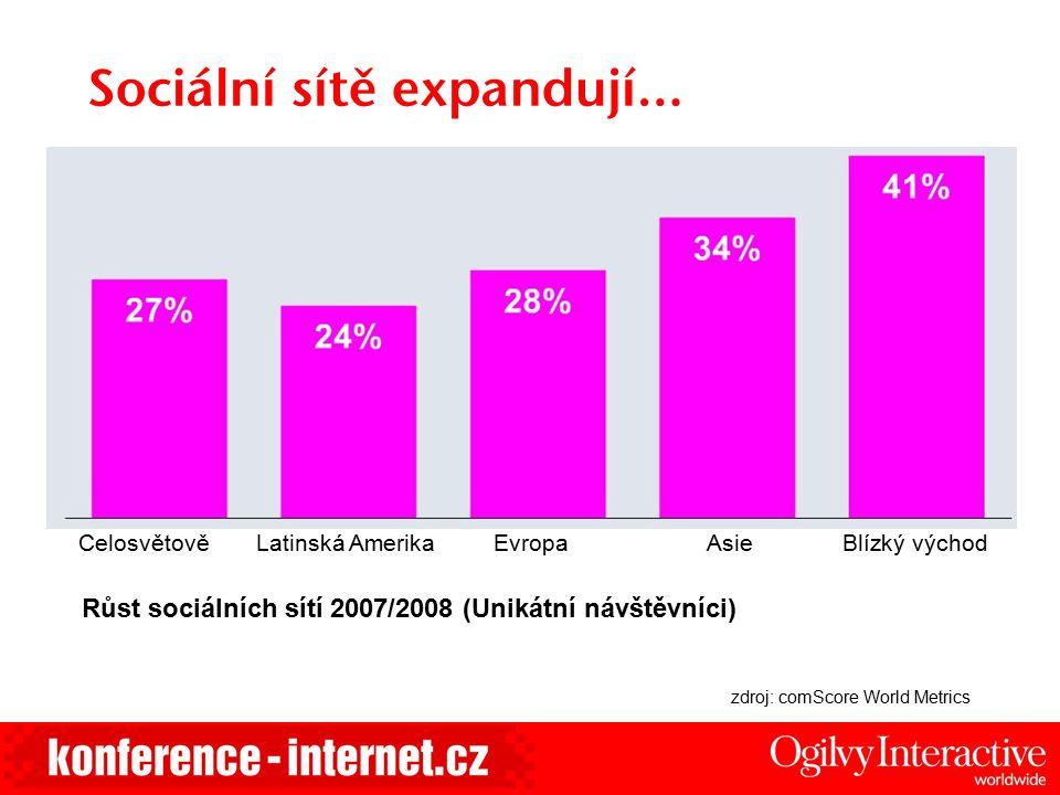 Sociální sítě expandují… CelosvětověLatinská AmerikaAsieEvropaBlízký východ Růst sociálních sítí 2007/2008 (Unikátní návštěvníci) zdroj: comScore Worl