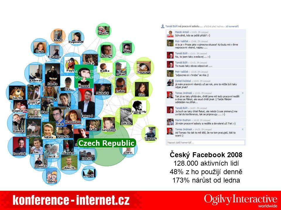 Český Facebook 2008 128.000 aktivních lidí 48% z ho použijí denně 173% nárůst od ledna