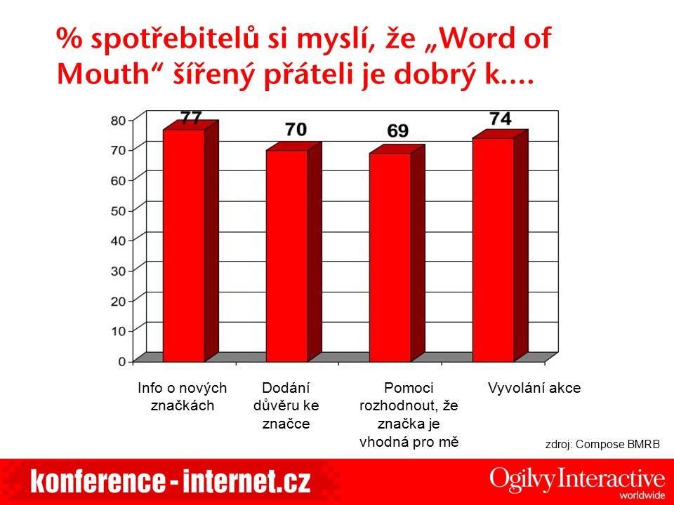 """% spotřebitelů si myslí, že """"Word of Mouth"""" šířený přáteli je dobrý k…. Info o nových značkách Dodání důvěru ke značce Vyvolání akcePomoci rozhodnout,"""