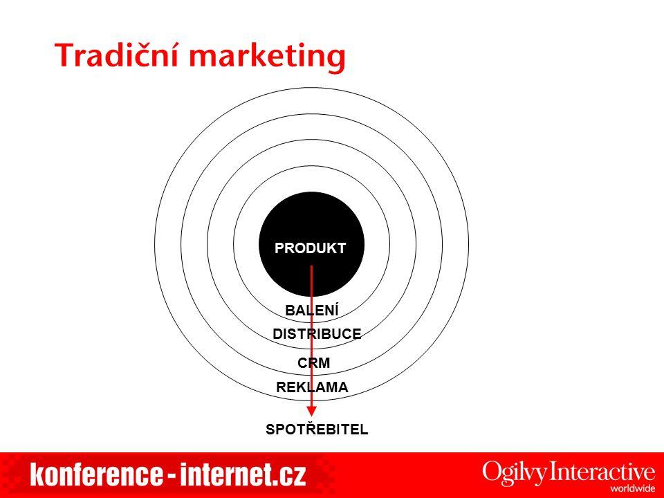 """Ne měření, ale změny vytváří zisk Problém –Vysoké výdaje na internetové kampaně –Neznámá hodnota potenciálních zákazníků z kampaně Cíl –Pochopit, jaká je """"customer experience u on-line zákazníků Řešení –SAS for Customer Experience Analytics Přínos –300% ROI po 3 měsících –10-15% snížení nákladů na on-line media"""