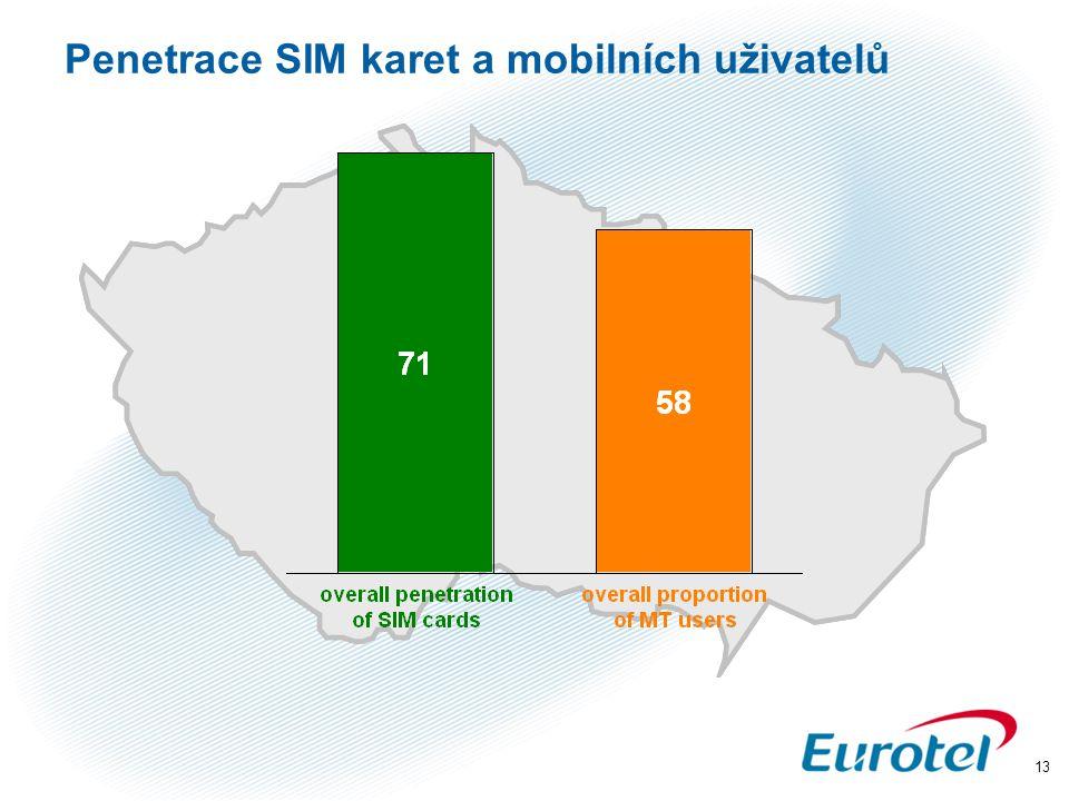 13 Penetrace SIM karet a mobilních uživatelů
