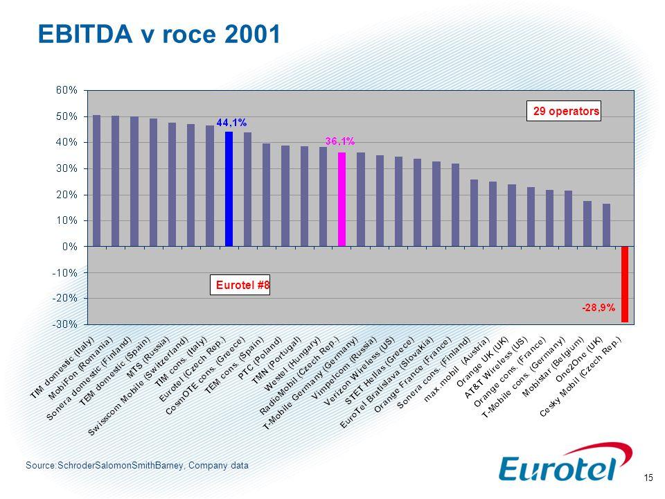 15 Source:SchroderSalomonSmithBarney, Company data 29 operators Eurotel #8 EBITDA v roce 2001