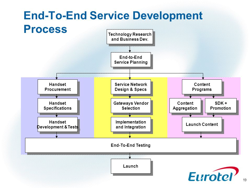 19 End-To-End Service Development Process Content Programs Content Programs Content Aggregation Content Aggregation Launch Content SDK + Promotion SDK