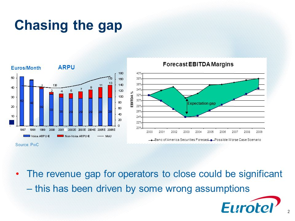 2 Chasing the gap The revenue gap for operators to close could be significant – this has been driven by some wrong assumptions 20% 22% 24% 26% 28% 30% 32% 34% 36% 38% 40% 2000200120022003200420052006200720082009 EBITDA % Banc of America Securities ForecastPossible Worse Case Scenario Euros/Month ARPU Source: PwC Forecast EBITDA Margins Expectation gap