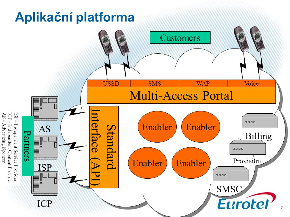 21 Aplikační platforma ISP – Independent Service Provider ICP – Independent Content Provider AS – Advertising Sponsor AS ISP ICP Multi-Access Portal Standard Interface (API) Enabler Billing Provision SMSC USSDSMSWAPVoice Customers Partners