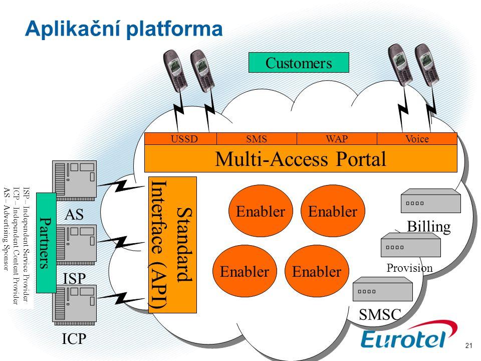 21 Aplikační platforma ISP – Independent Service Provider ICP – Independent Content Provider AS – Advertising Sponsor AS ISP ICP Multi-Access Portal S