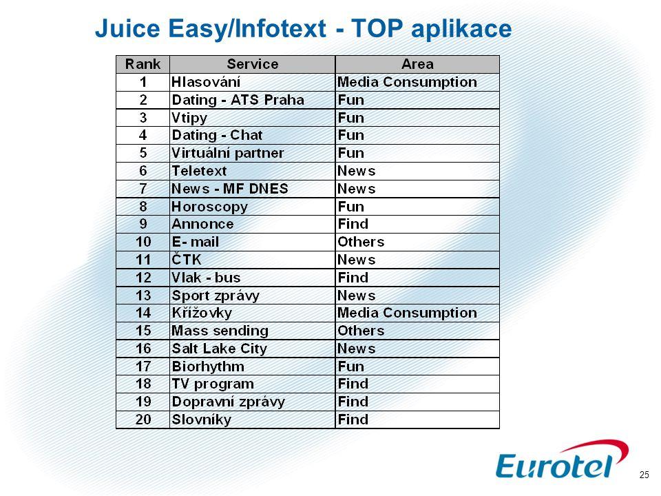 25 Juice Easy/Infotext - TOP aplikace