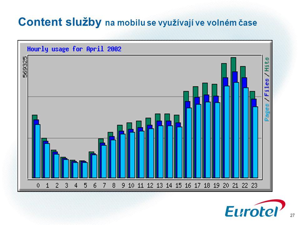 27 Content služby na mobilu se využívají ve volném čase
