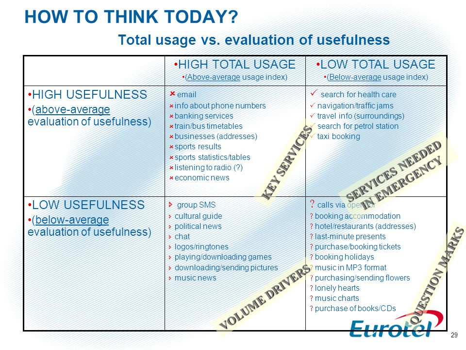 29 HOW TO THINK TODAY? Total usage vs. evaluation of usefulness  calls via operator  booking accommodation  hotel/restaurants (addresses)  last-mi