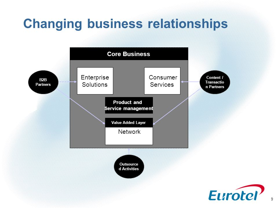 30 Content services - Eurotel KEY FINDINGS 1.Content services are mostly used in leisure time 2.