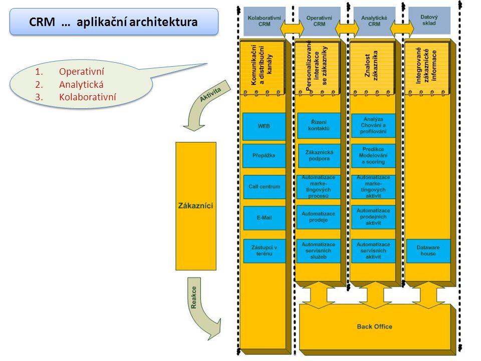 CRM … architektura – operativní část Operativní část CRM je zaměřena na automatizaci a řízení základních podnikových procesů týkajících se služeb, marketingu a obchodu.