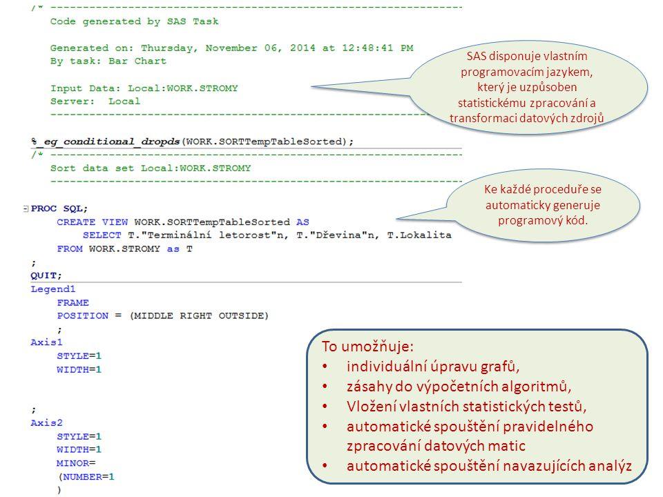Ke každé proceduře se automaticky generuje programový kód. SAS disponuje vlastním programovacím jazykem, který je uzpůsoben statistickému zpracování a