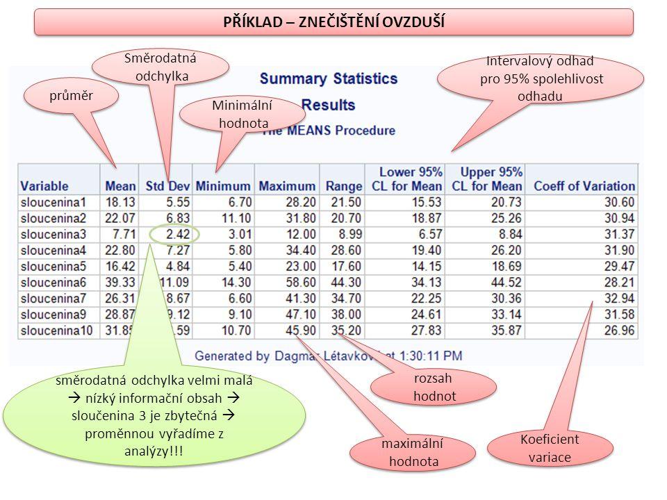 PŘÍKLAD – ZNEČIŠTĚNÍ OVZDUŠÍ průměr Směrodatná odchylka Směrodatná odchylka Minimální hodnota Minimální hodnota maximální hodnota maximální hodnota ro