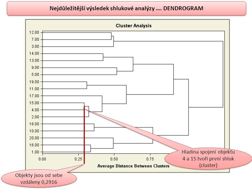 Nejdůležitější výsledek shlukové analýzy …. DENDROGRAM Hladina spojení objektu 4 a 15 tvoří první shluk (cluster) Objekty jsou od sebe vzdáleny 0,2916