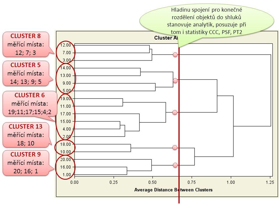 Historie shlukování obsahuje také průměrné hodnoty tvořených shluků CLUSTER 6 měřící místa: 19;11;17;15;4;2 CLUSTER 6 měřící místa: 19;11;17;15;4;2 průměrná koncentrace sloučeniny 4 v clustru 6 = 19.3 průměrná koncentrace sloučeniny 4 v clustru 6 = 19.3