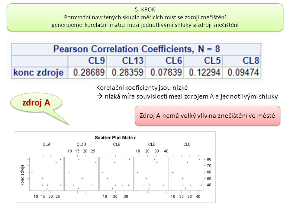 5. KROK Porovnání navržených skupin měřicích míst se zdroji znečištění generujeme korelační matici mezi jednotlivými shluky a zdroji znečištění 5. KRO