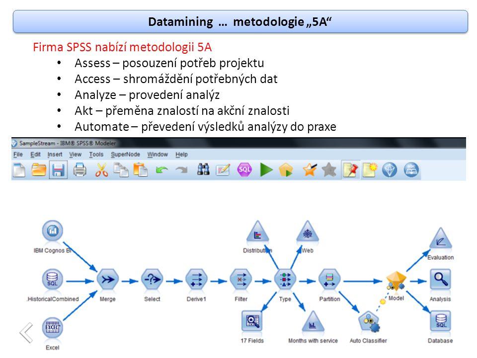 """Datamining … metodologie """"5A"""" Firma SPSS nabízí metodologii 5A Assess – posouzení potřeb projektu Access – shromáždění potřebných dat Analyze – proved"""