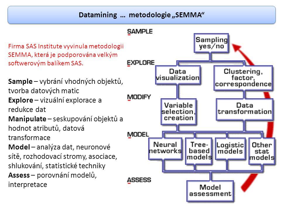 """Datamining … metodologie """"SEMMA"""" Firma SAS Institute vyvinula metodologii SEMMA, která je podporována velkým softwerovým balíkem SAS. Sample – vybrání"""