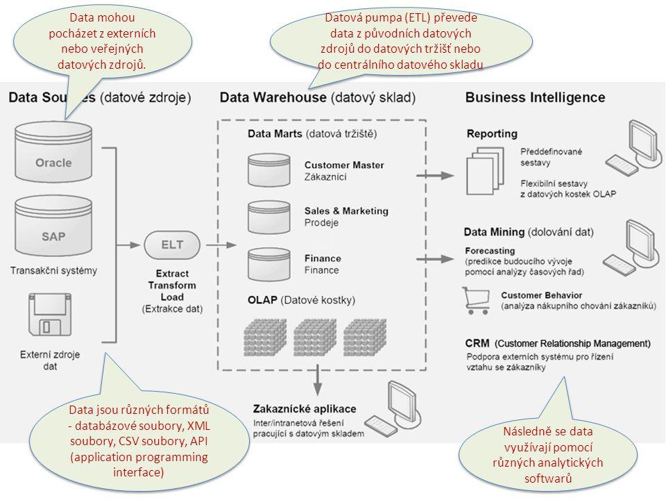 Data mohou pocházet z externích nebo veřejných datových zdrojů. Data jsou různých formátů - databázové soubory, XML soubory, CSV soubory, API (applica