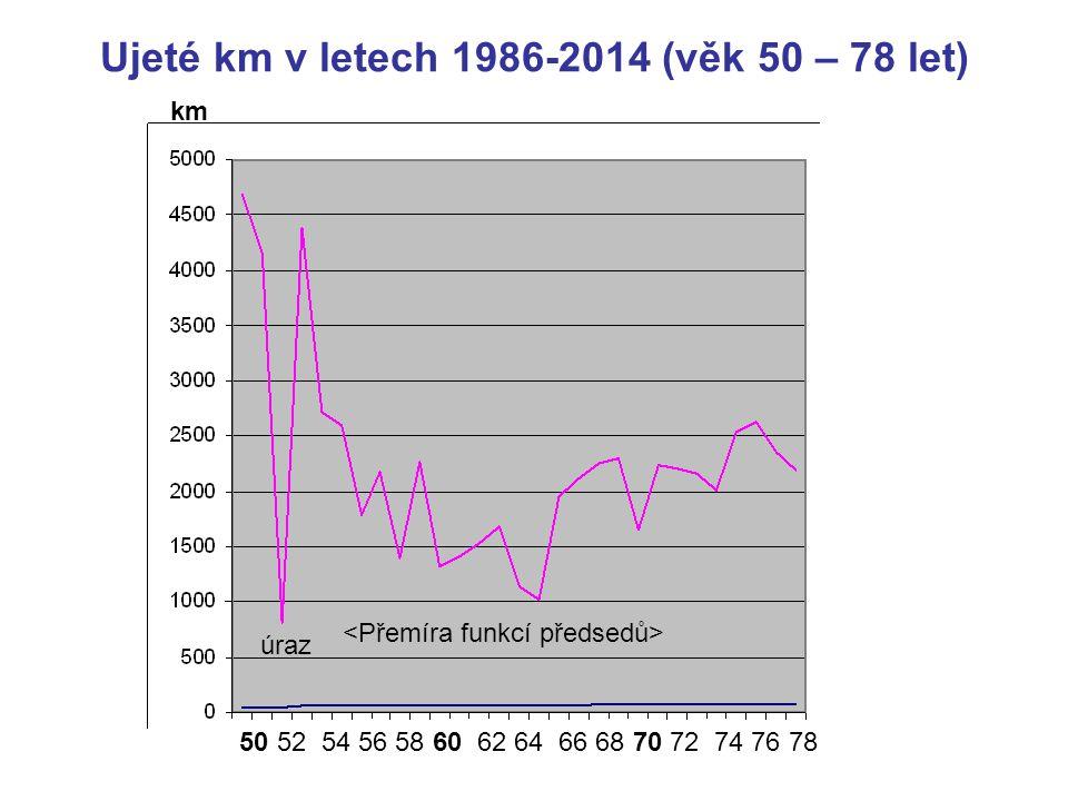 Ujeté km v letech 1986-2014 (věk 50 – 78 let) 50 52 54 56 58 60 62 64 66 68 70 72 74 76 78 km úraz