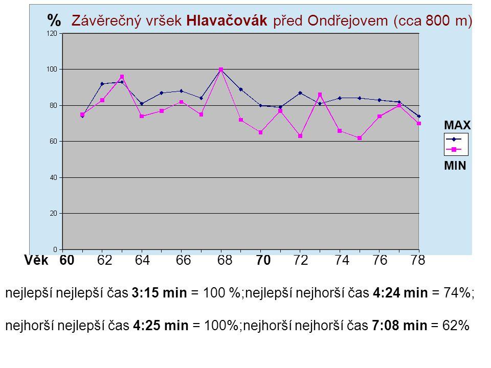Výkonové křivky Věk 60 62 64 66 68 70 72 74 76 78 nejlepší nejlepší čas 3:15 min = 100 %;nejlepší nejhorší čas 4:24 min = 74%; nejhorší nejlepší čas 4:25 min = 100%;nejhorší nejhorší čas 7:08 min = 62% MAX MIN % Závěrečný vršek Hlavačovák před Ondřejovem (cca 800 m)