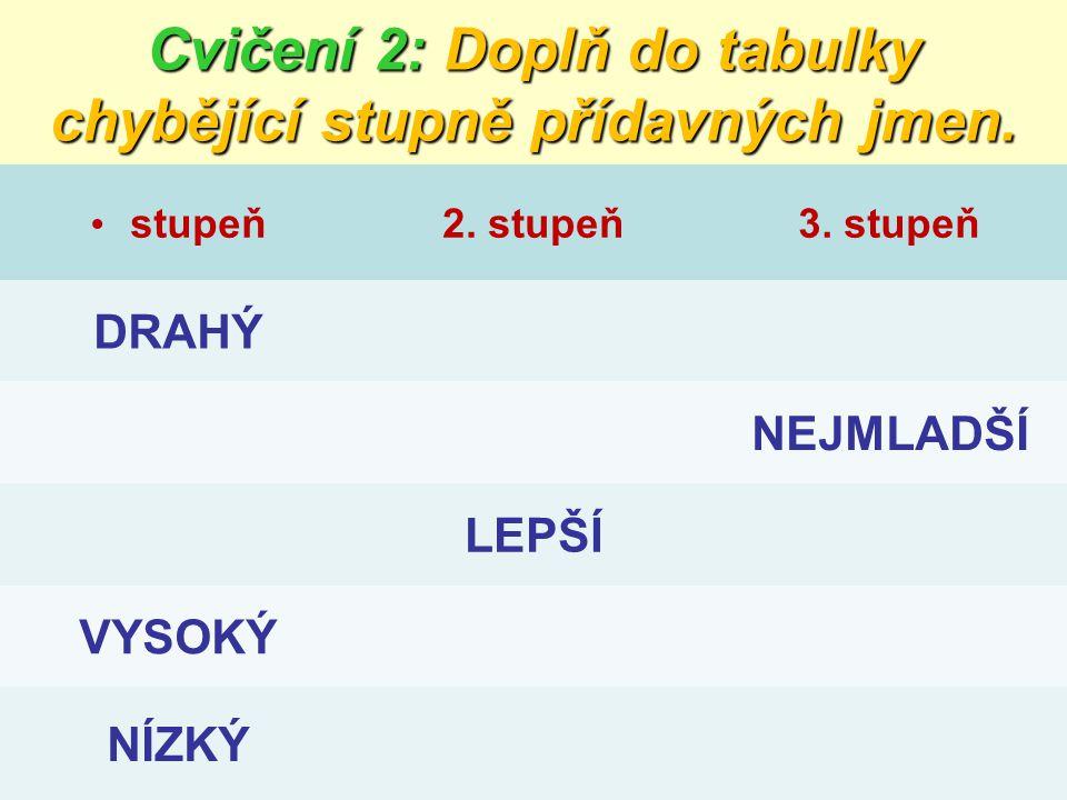 Cvičení 2: Doplň do tabulky chybějící stupně přídavných jmen. stupeň2. stupeň3. stupeň DRAHÝ NEJMLADŠÍ LEPŠÍ VYSOKÝ NÍZKÝ
