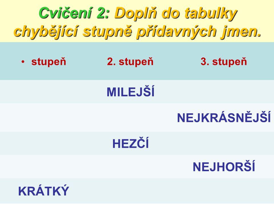 Cvičení 2: Doplň do tabulky chybějící stupně přídavných jmen. stupeň2. stupeň3. stupeň MILEJŠÍ NEJKRÁSNĚJŠÍ HEZČÍ NEJHORŠÍ KRÁTKÝ