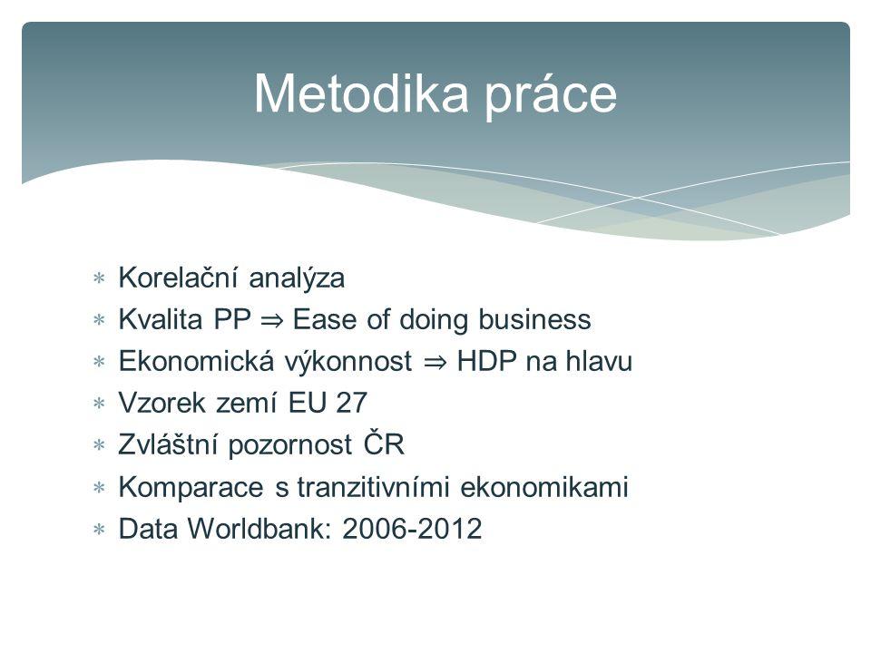  Korelační analýza  Kvalita PP ⇒ Ease of doing business  Ekonomická výkonnost ⇒ HDP na hlavu  Vzorek zemí EU 27  Zvláštní pozornost ČR  Komparace s tranzitivními ekonomikami  Data Worldbank: 2006-2012 Metodika práce