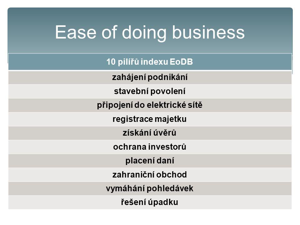 Ease of doing business 10 pilířů indexu EoDB zahájení podnikání stavební povolení připojení do elektrické sítě registrace majetku získání úvěrů ochrana investorů placení daní zahraniční obchod vymáhání pohledávek řešení úpadku