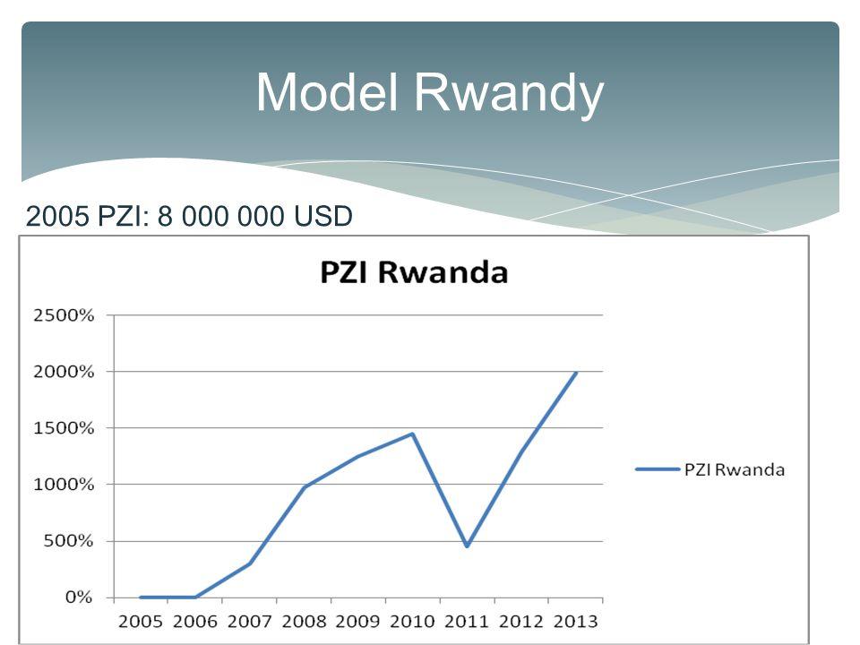 Model Rwandy zeměDTF 2005DTF 2013 nárůst DTF GDP / capita 2005 GDP / capita 2012 nárůst GDP/ capita Tanzania48,5954,7812,74%35060974,00% Kongo28,136,4329,64%124262111,29% Rwanda37,3670,4688,60%226620174,34% Kenya54,2858,968,62%462983112,77%  2004 Umožnění participace soukromého sektoru na vodovodních rozvodech Water and Sanitation Program (WSP)  2012 Elektronický clearingový systém Rwanda Electronic Single Window (RESW) 2005 PZI: 8 000 000 USD