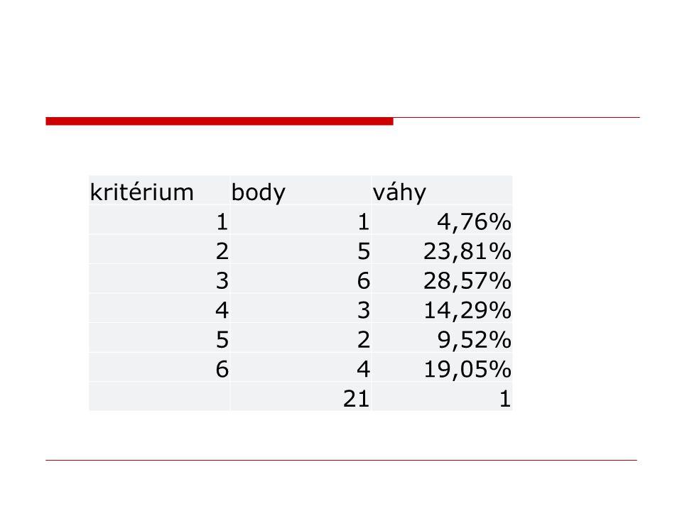 kritériumbodyváhy 114,76% 2523,81% 3628,57% 4314,29% 529,52% 6419,05% 211