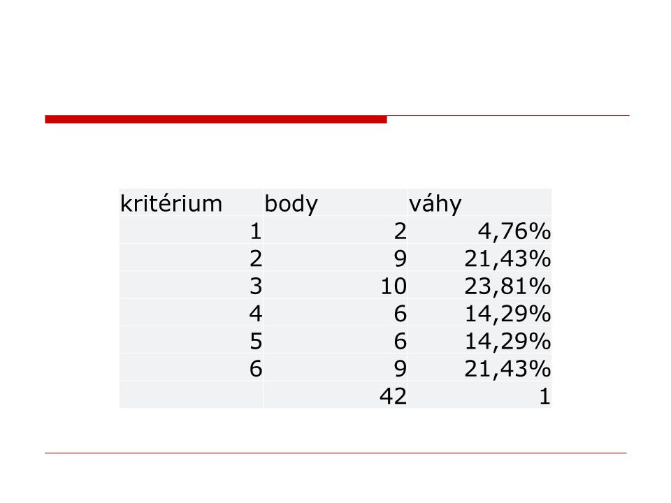 kritériumbodyváhy 124,76% 2921,43% 31023,81% 4614,29% 56 6921,43% 421
