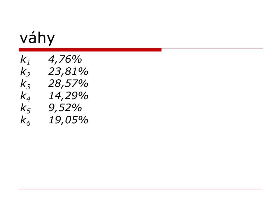 váhy k 1 4,76% k 2 23,81% k 3 28,57% k 4 14,29% k 5 9,52% k 6 19,05%