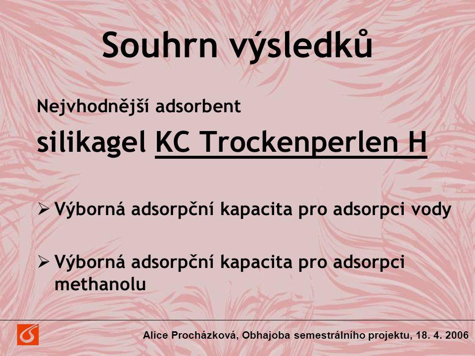 Souhrn výsledků Nejvhodnější adsorbent silikagel KC Trockenperlen H  Výborná adsorpční kapacita pro adsorpci vody  Výborná adsorpční kapacita pro ad