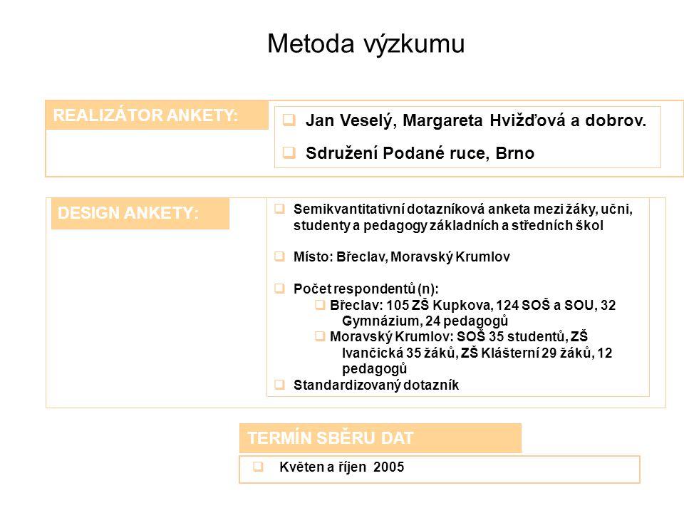 Metoda výzkumu REALIZÁTOR ANKETY:  Jan Veselý, Margareta Hvižďová a dobrov.  Sdružení Podané ruce, Brno TERMÍN SBĚRU DAT  Semikvantitativní dotazní