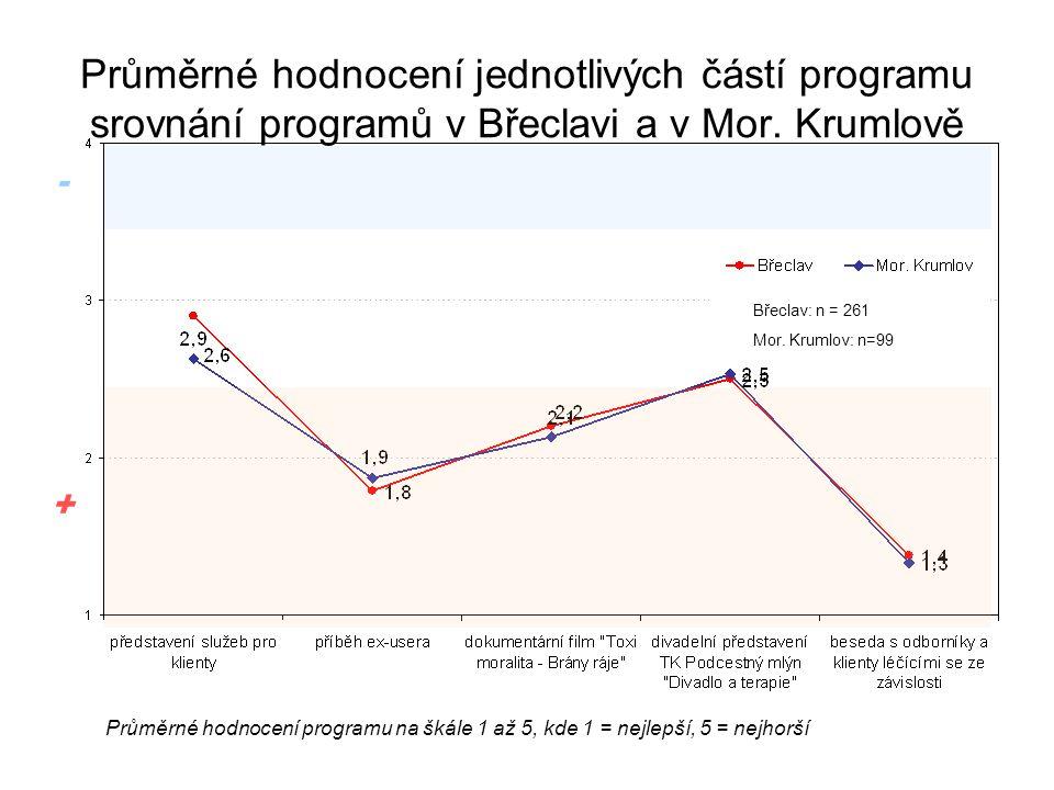 Průměrné hodnocení jednotlivých částí programu srovnání programů v Břeclavi a v Mor. Krumlově + - Průměrné hodnocení programu na škále 1 až 5, kde 1 =