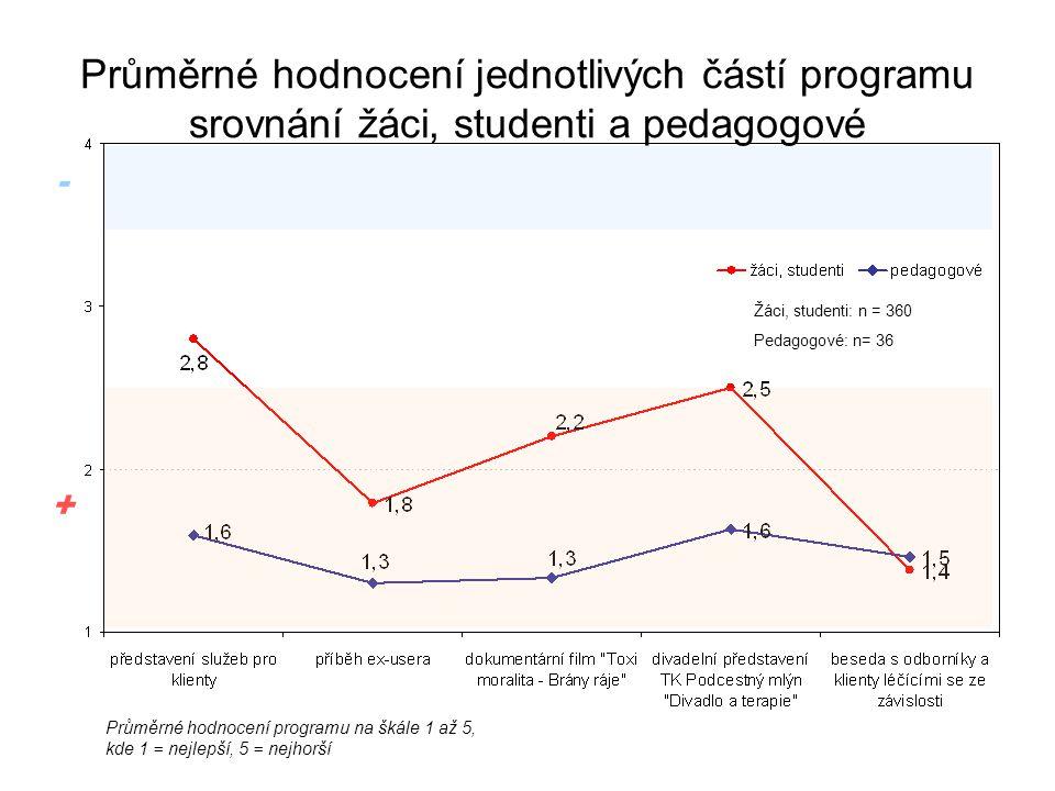 Průměrné hodnocení jednotlivých částí programu srovnání žáci, studenti a pedagogové + - Průměrné hodnocení programu na škále 1 až 5, kde 1 = nejlepší,