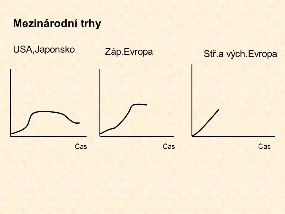 USA,Japonsko Záp.Evropa Stř.a vých.Evropa Čas Čas Čas Mezinárodní trhy