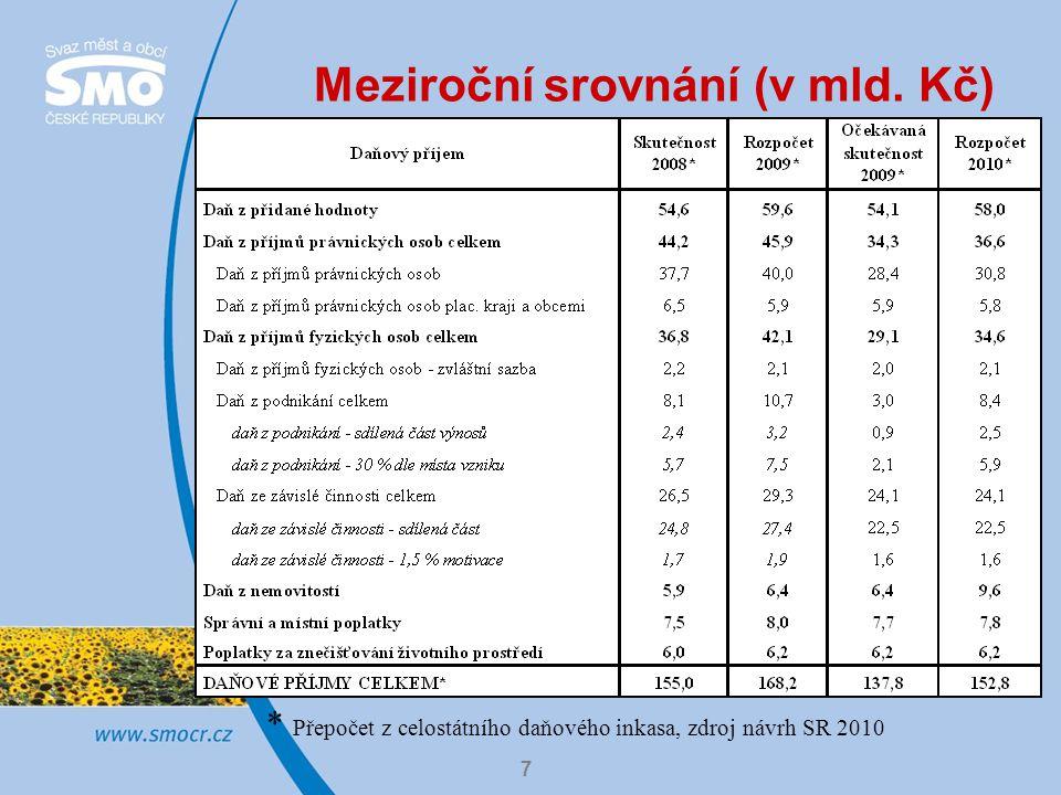 7 Meziroční srovnání (v mld. Kč) * Přepočet z celostátního daňového inkasa, zdroj návrh SR 2010
