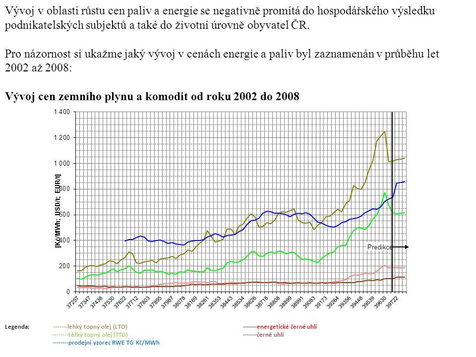 Vývoj v oblasti růstu cen paliv a energie se negativně promítá do hospodářského výsledku podnikatelských subjektů a také do životní úrovně obyvatel ČR.