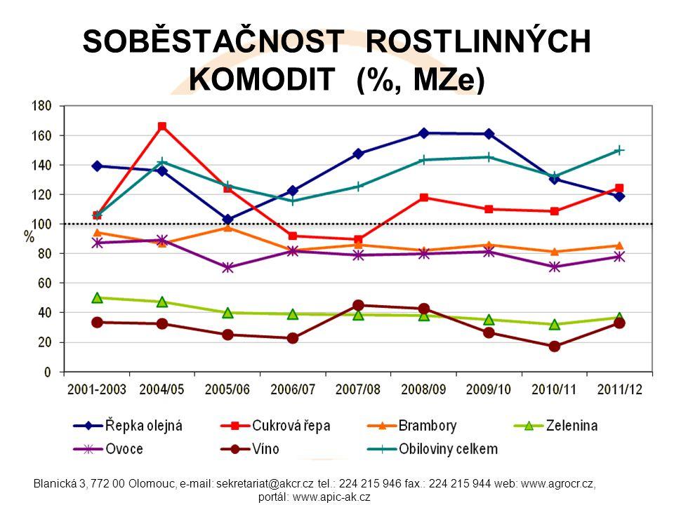 Blanická 3, 772 00 Olomouc, e-mail: sekretariat@akcr.cz tel.: 224 215 946 fax.: 224 215 944 web: www.agrocr.cz, portál: www.apic-ak.cz SOBĚSTAČNOST ŽIVOČIŠNÝCH KOMODIT (%, MZe)