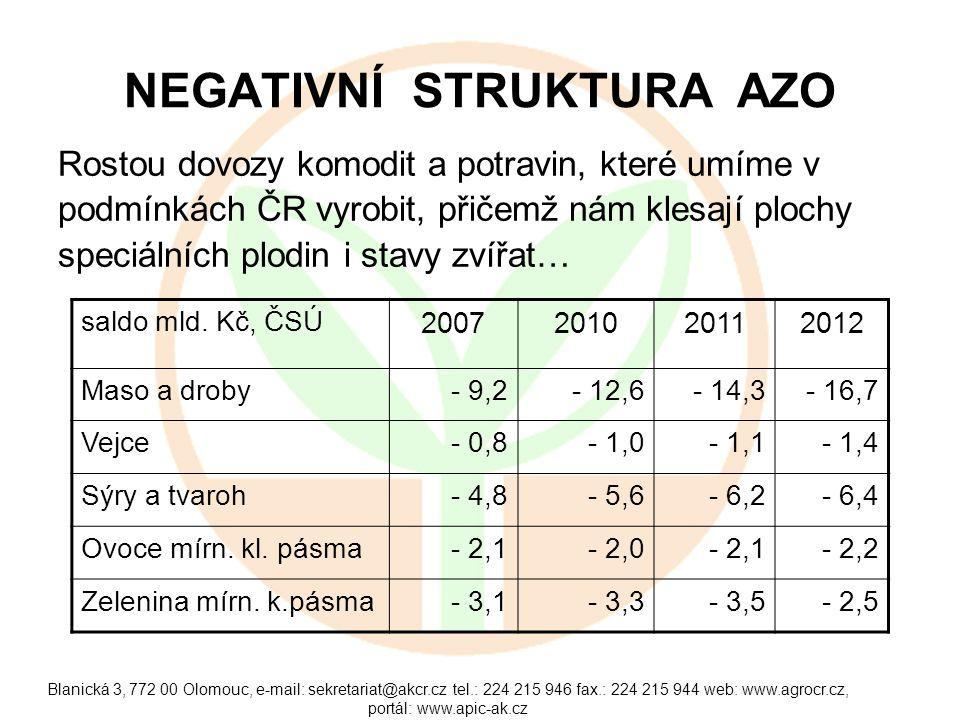 Blanická 3, 772 00 Olomouc, e-mail: sekretariat@akcr.cz tel.: 224 215 946 fax.: 224 215 944 web: www.agrocr.cz, portál: www.apic-ak.cz PROVÁZANOST NA NÁRODNÍ HOSPODÁŘSTVÍ A ZAMĚSTNANOST Agropotravinářský sektor přestavuje 16 – 17 % HDP.