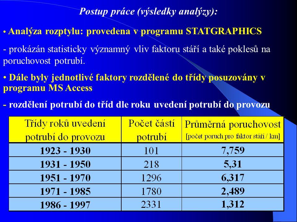 Postup práce (výsledky analýzy): Analýza rozptylu: provedena v programu STATGRAPHICS - prokázán statisticky významný vliv faktoru stáří a také poklesů na poruchovost potrubí.