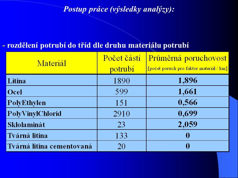Postup práce (výsledky analýzy): - rozdělení potrubí do tříd dle druhu materiálu potrubí