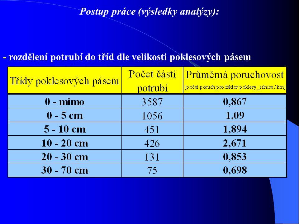 Postup práce (výsledky analýzy): - rozdělení potrubí do tříd dle velikosti poklesových pásem