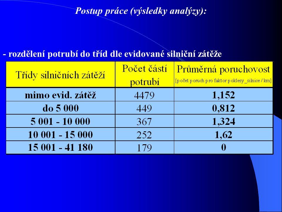 Postup práce (výsledky analýzy): - rozdělení potrubí do tříd dle evidované silniční zátěže