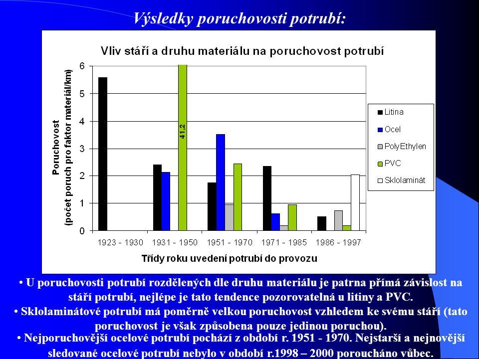 Výsledky poruchovosti potrubí: U poruchovosti potrubí rozdělených dle druhu materiálu je patrna přímá závislost na stáří potrubí, nejlépe je tato tendence pozorovatelná u litiny a PVC.