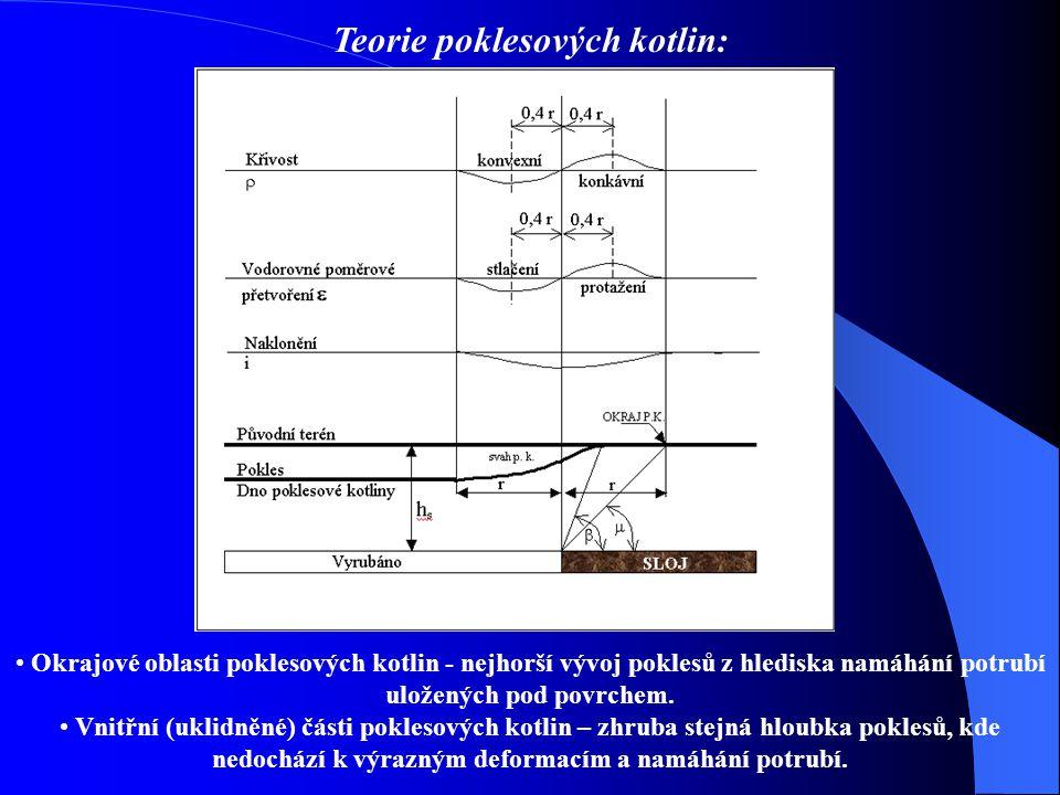 Teorie poklesových kotlin: Okrajové oblasti poklesových kotlin - nejhorší vývoj poklesů z hlediska namáhání potrubí uložených pod povrchem.