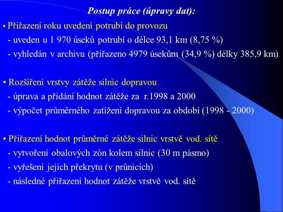 Postup práce (úpravy dat): Přiřazení roku uvedení potrubí do provozu - uveden u 1 970 úseků potrubí o délce 93,1 km (8,75 %) - vyhledán v archivu (přiřazeno 4979 úsekům (34,9 %) délky 385,9 km) Rozšíření vrstvy zátěže silnic dopravou - úprava a přidání hodnot zátěže za r.1998 a 2000 - výpočet průměrného zatížení dopravou za období (1998 - 2000) Přiřazení hodnot průměrné zátěže silnic vrstvě vod.