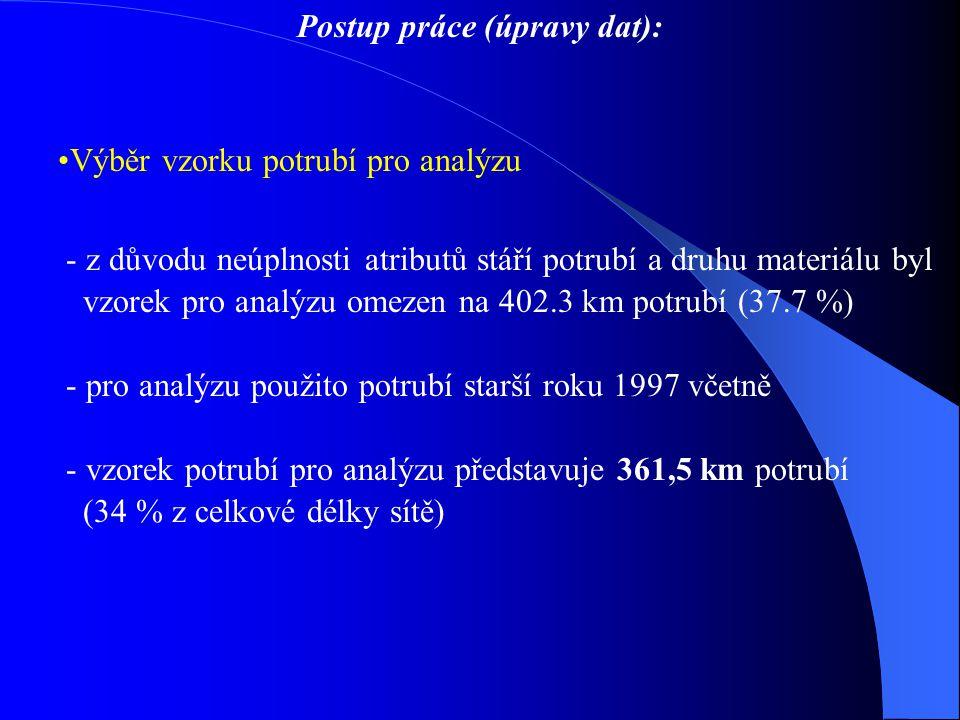 Postup práce (úpravy dat): Výběr vzorku potrubí pro analýzu - z důvodu neúplnosti atributů stáří potrubí a druhu materiálu byl vzorek pro analýzu omezen na 402.3 km potrubí (37.7 %) - pro analýzu použito potrubí starší roku 1997 včetně - vzorek potrubí pro analýzu představuje 361,5 km potrubí (34 % z celkové délky sítě)
